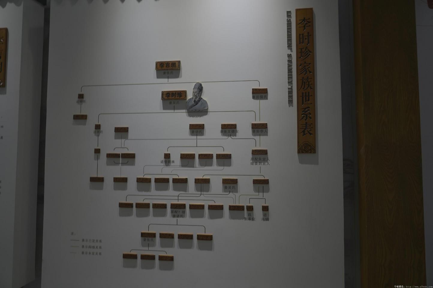 李时珍纪念馆 - 图片